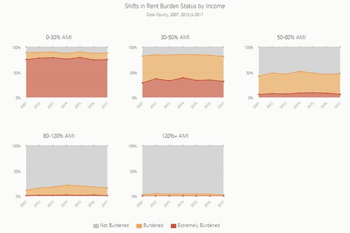 Cost Burden Chart